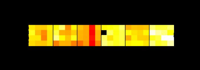 heatmap image for 1299073