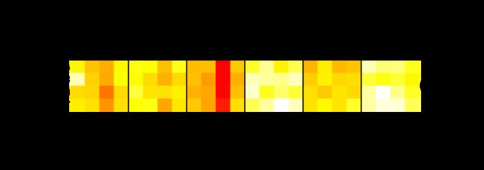heatmap image for 2164691